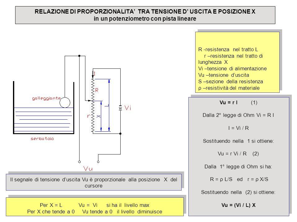 RELAZIONE DI PROPORZIONALITA' TRA TENSIONE D' USCITA E POSIZIONE X in un potenziometro con pista lineare