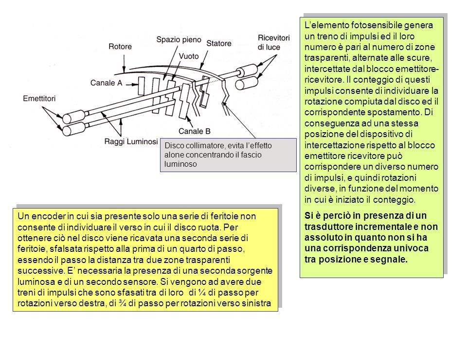 L'elemento fotosensibile genera un treno di impulsi ed il loro numero è pari al numero di zone trasparenti, alternate alle scure, intercettate dal blocco emettitore- ricevitore. Il conteggio di questi impulsi consente di individuare la rotazione compiuta dal disco ed il corrispondente spostamento. Di conseguenza ad una stessa posizione del dispositivo di intercettazione rispetto al blocco emettitore ricevitore può corrispondere un diverso numero di impulsi, e quindi rotazioni diverse, in funzione del momento in cui è iniziato il conteggio.
