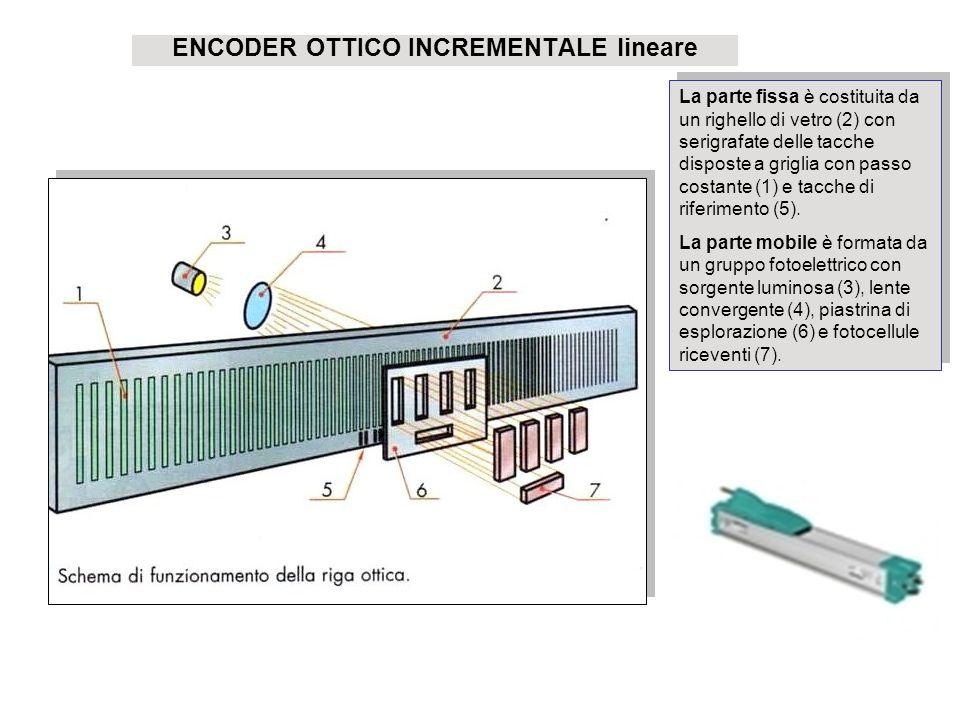 ENCODER OTTICO INCREMENTALE lineare