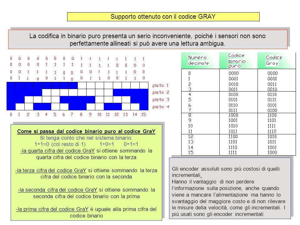 Supporto ottenuto con il codice GRAY