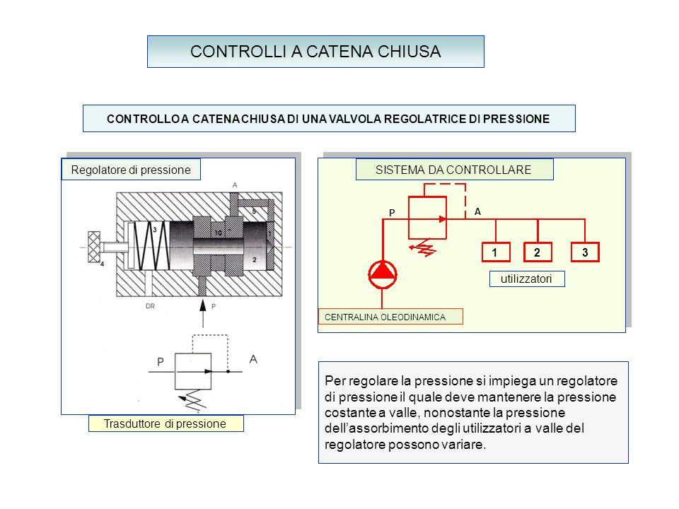 CONTROLLI A CATENA CHIUSA