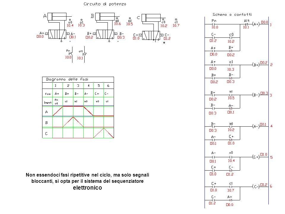 Non essendoci fasi ripetitive nel ciclo, ma solo segnali bloccanti, si opta per il sistema del sequenziatore elettronico