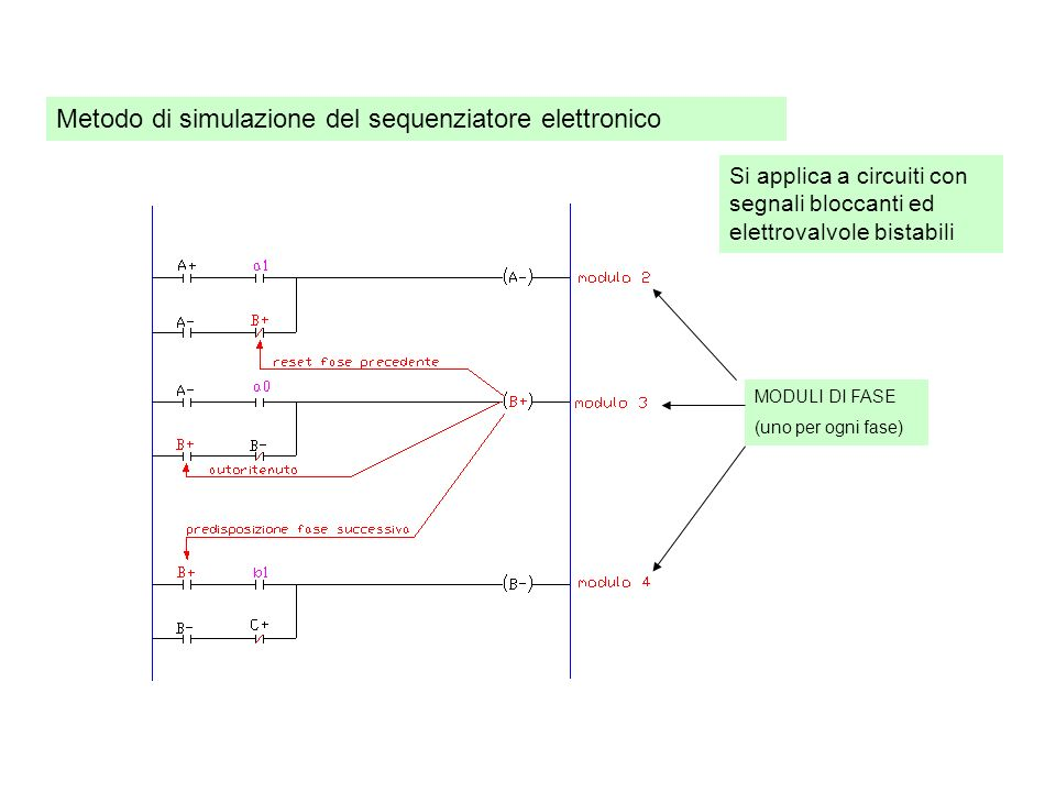 Metodo di simulazione del sequenziatore elettronico