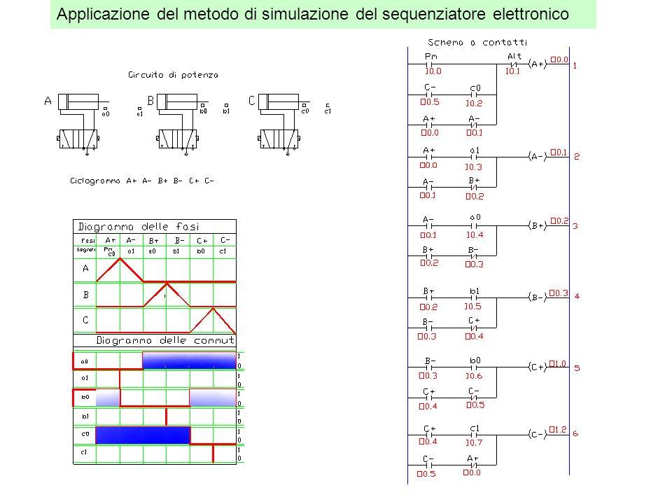 Applicazione del metodo di simulazione del sequenziatore elettronico