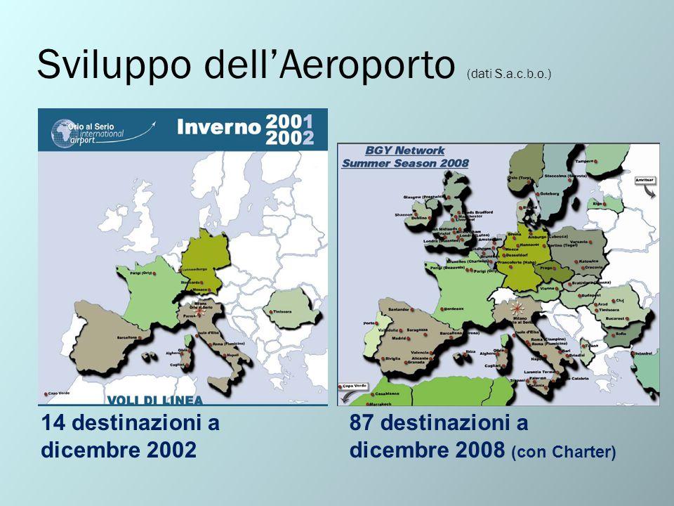 Sviluppo dell'Aeroporto (dati S.a.c.b.o.)