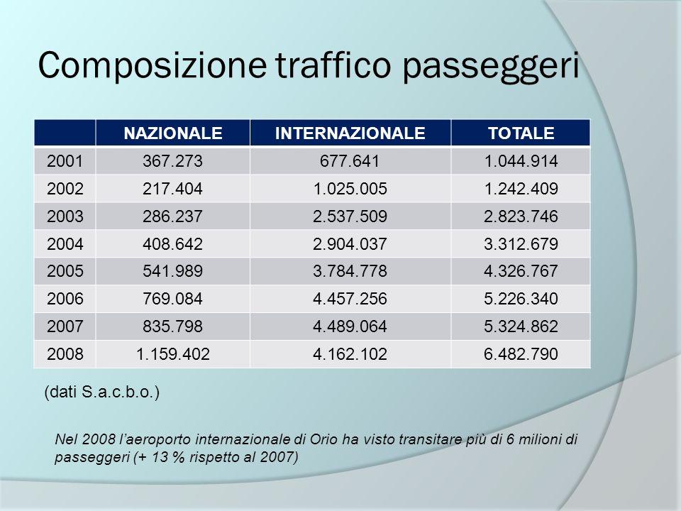 Composizione traffico passeggeri