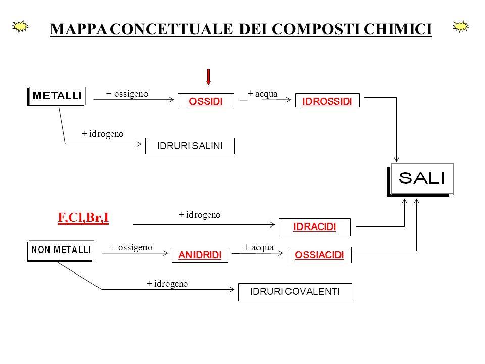MAPPA CONCETTUALE DEI COMPOSTI CHIMICI