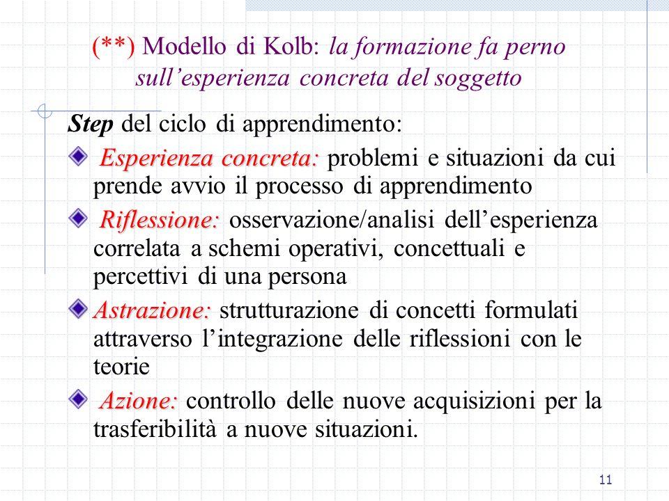 (**) Modello di Kolb: la formazione fa perno sull'esperienza concreta del soggetto