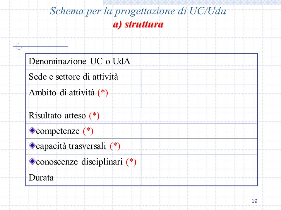 Schema per la progettazione di UC/Uda a) struttura