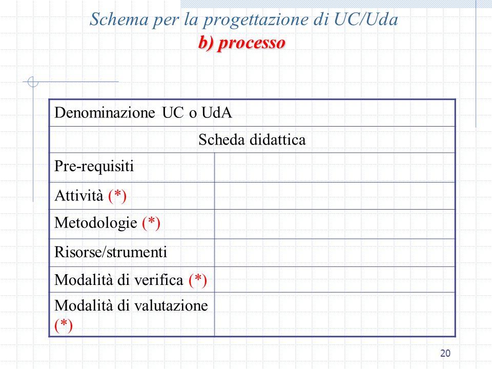 Schema per la progettazione di UC/Uda b) processo