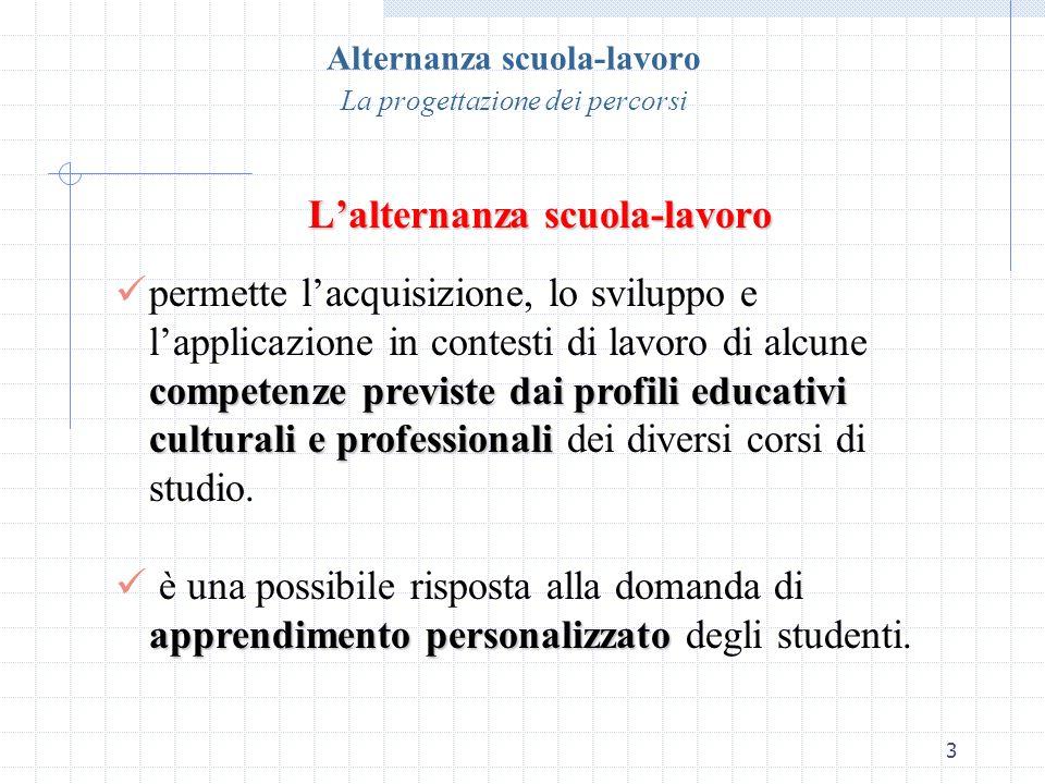 Alternanza scuola-lavoro La progettazione dei percorsi