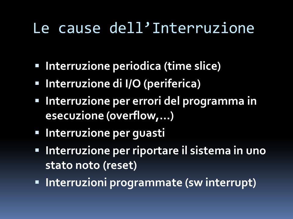 Le cause dell'Interruzione