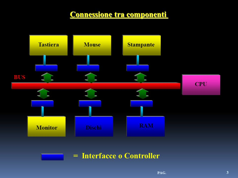 Connessione tra componenti