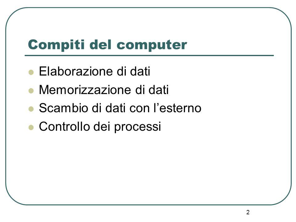 Compiti del computer Elaborazione di dati Memorizzazione di dati