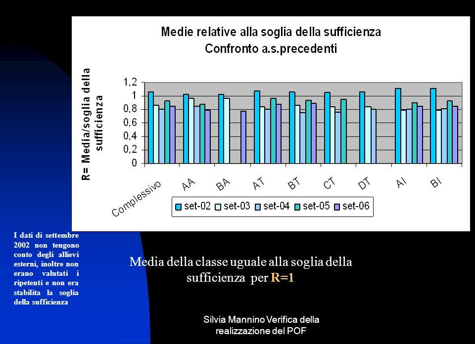 Media della classe uguale alla soglia della sufficienza per R=1