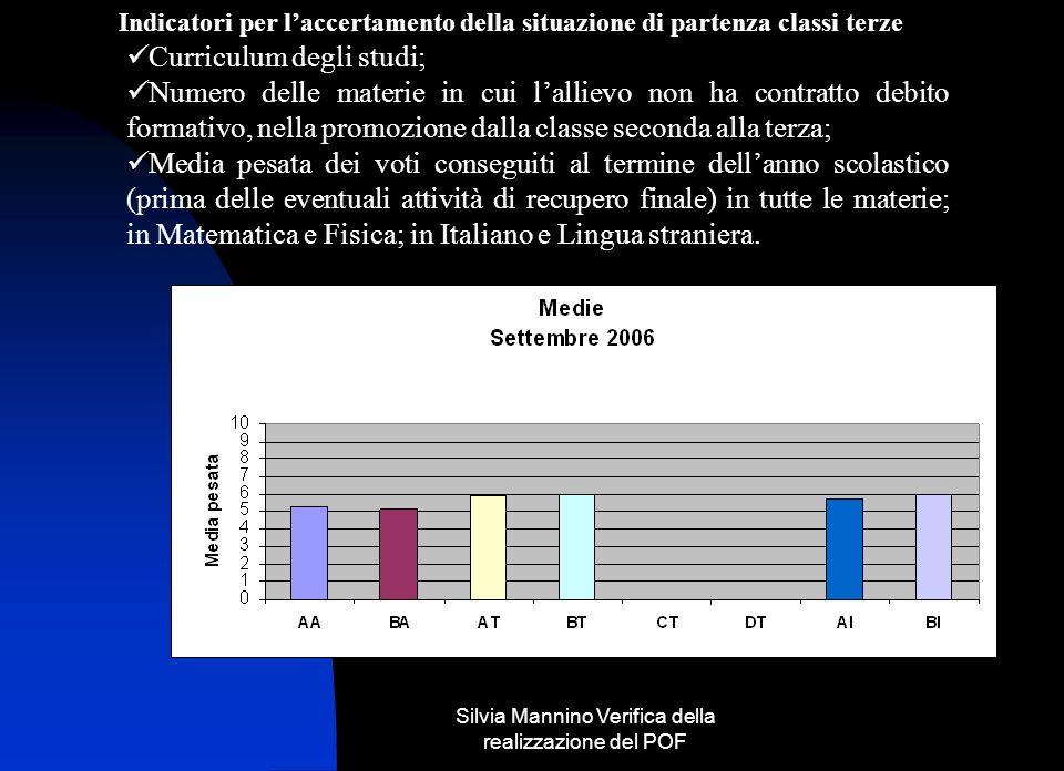 Silvia Mannino Verifica della realizzazione del POF
