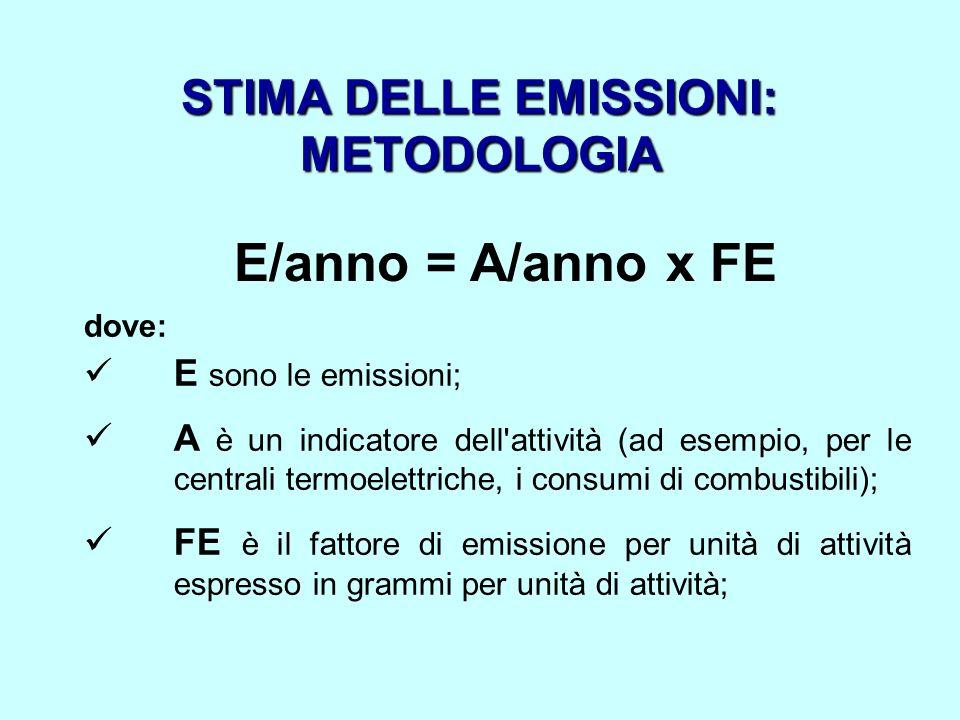 STIMA DELLE EMISSIONI: METODOLOGIA