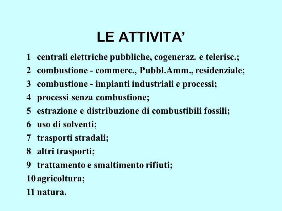 LE ATTIVITA' 1 centrali elettriche pubbliche, cogeneraz. e telerisc.;