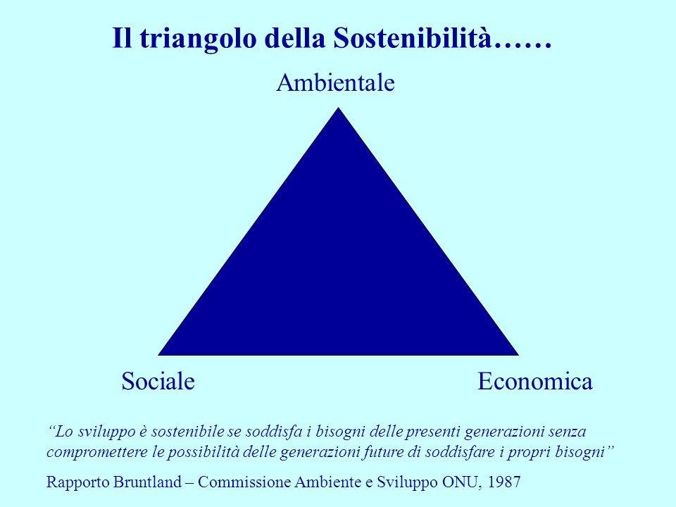 Il triangolo della Sostenibilità……