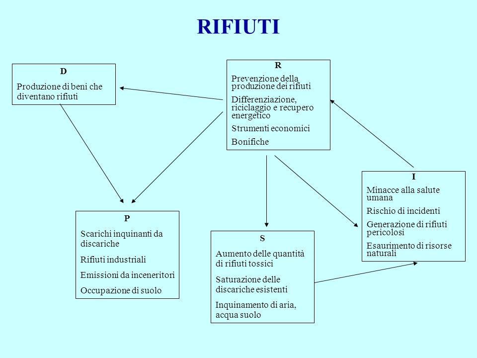 RIFIUTI R D Prevenzione della produzione dei rifiuti