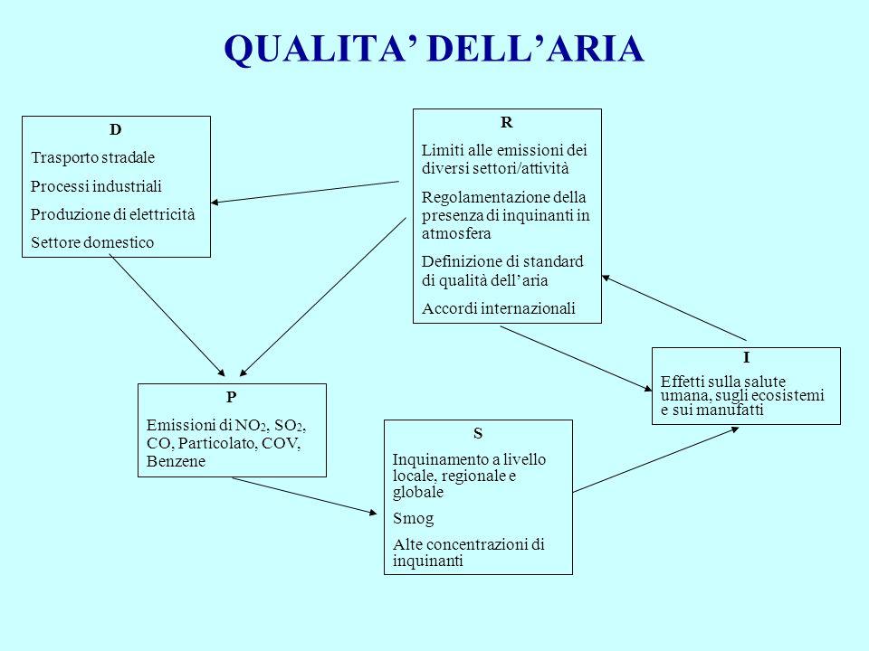 QUALITA' DELL'ARIA R. Limiti alle emissioni dei diversi settori/attività. Regolamentazione della presenza di inquinanti in atmosfera.