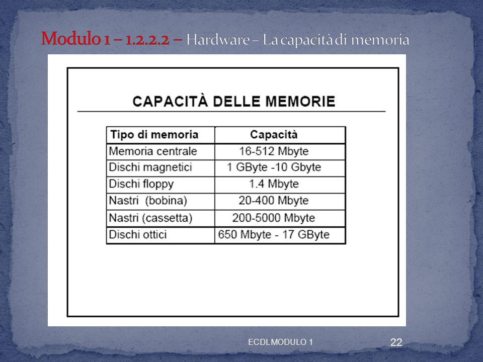 Modulo 1 – 1.2.2.2 – Hardware – La capacità di memoria