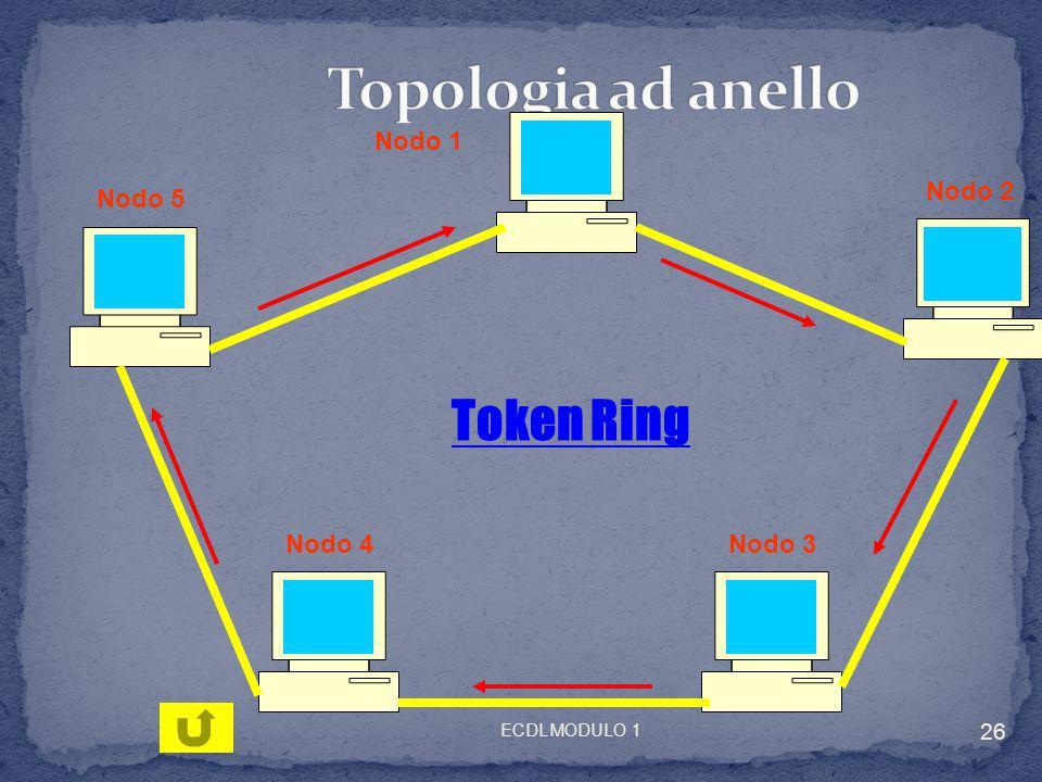 Topologia ad anello Token Ring Nodo 1 Nodo 2 Nodo 5 Nodo 4 Nodo 3