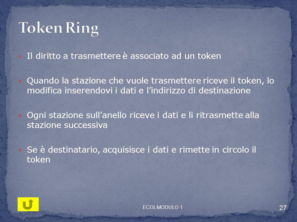 Token Ring Il diritto a trasmettere è associato ad un token