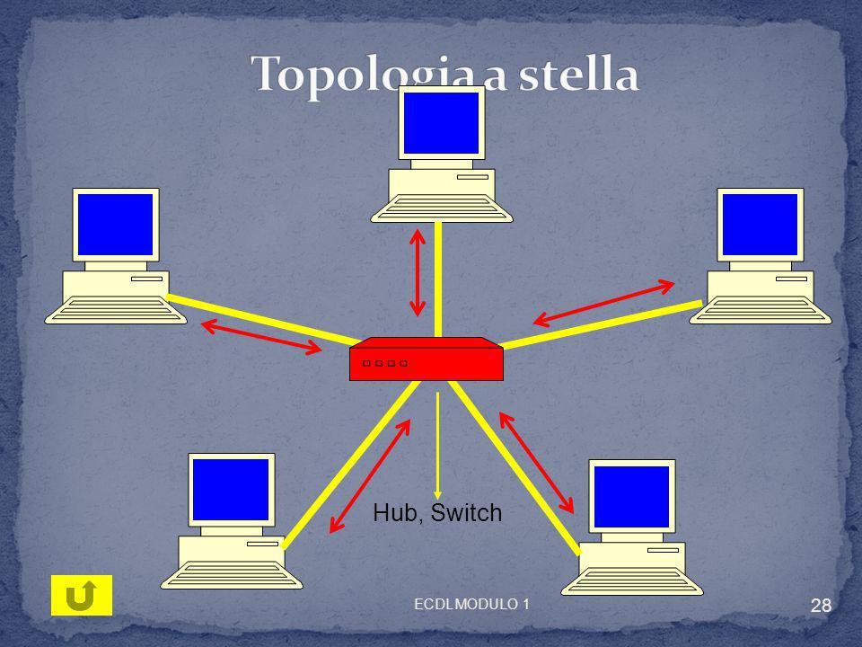 Topologia a stella Hub, Switch ECDL MODULO 1