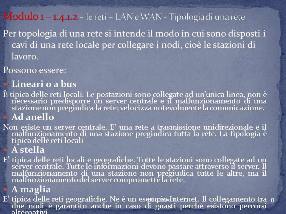 Modulo 1 – 1.4.1.2 – le reti – LAN e WAN - Tipologia di una rete