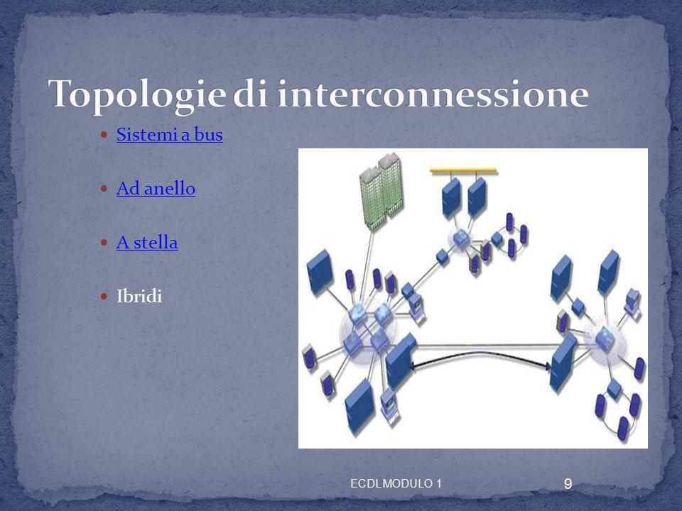 Topologie di interconnessione