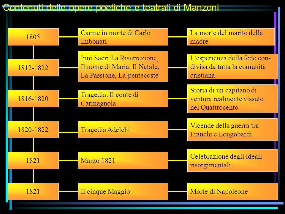 Contenuti delle opere poetiche e teatrali di Manzoni