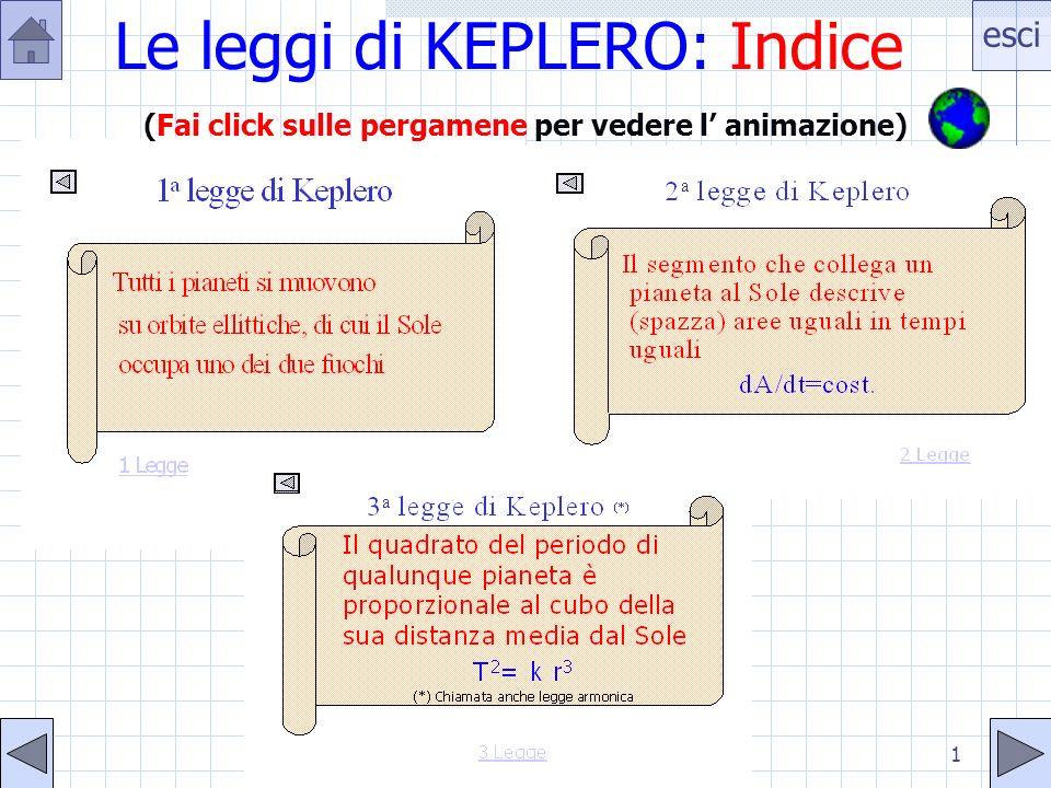 Le leggi di KEPLERO: Indice