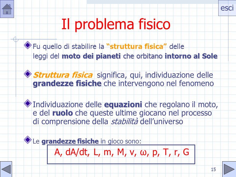Il problema fisico A, dA/dt, L, m, M, v, ω, p, T, r, G