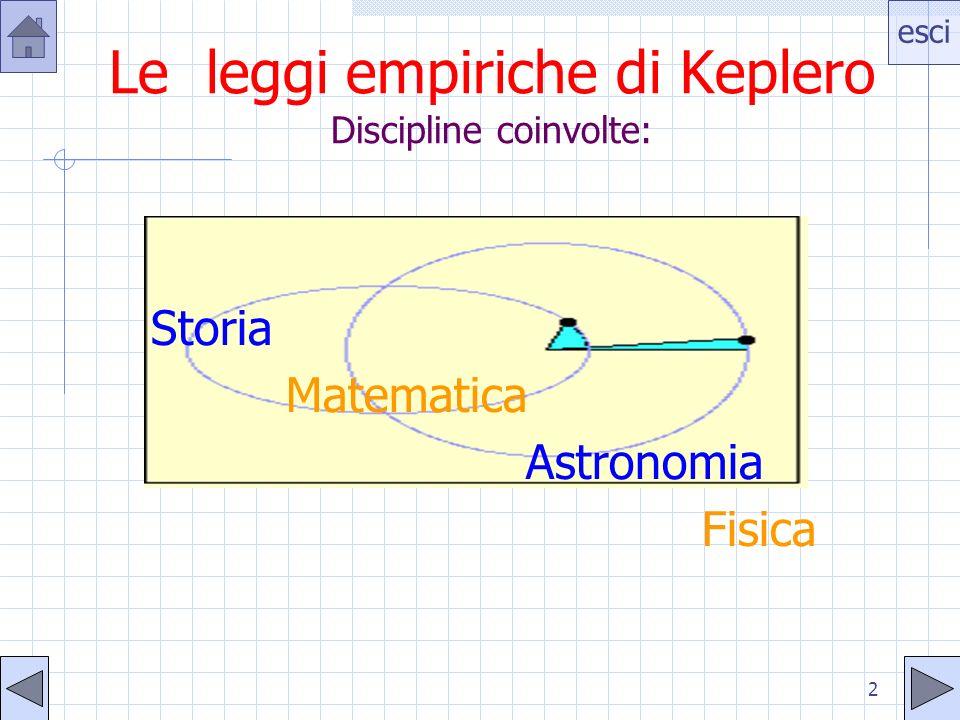 Le leggi empiriche di Keplero Discipline coinvolte:
