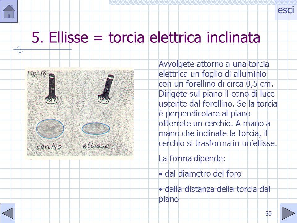 5. Ellisse = torcia elettrica inclinata