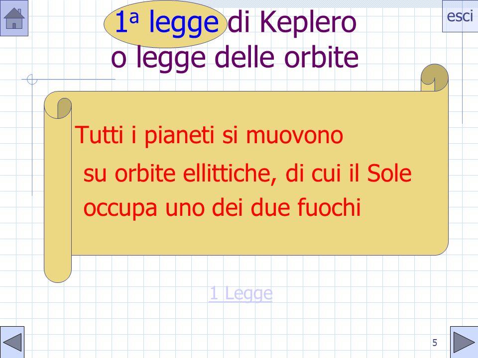 1a legge di Keplero o legge delle orbite