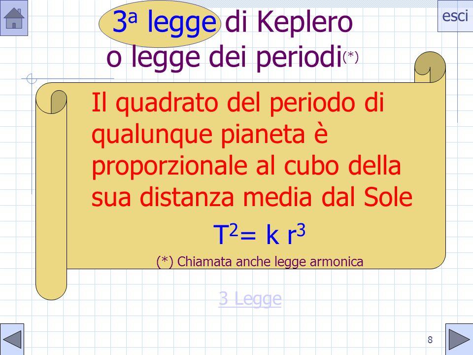 3a legge di Keplero o legge dei periodi(*)