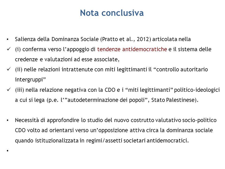 Nota conclusiva Salienza della Dominanza Sociale (Pratto et al., 2012) articolata nella.