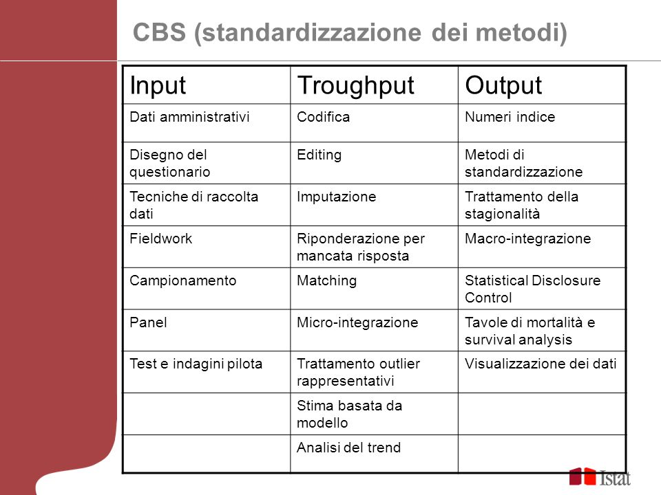 CBS (standardizzazione dei metodi) Input Troughput Output