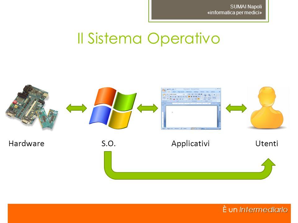 Il Sistema Operativo Hardware S.O. Applicativi Utenti