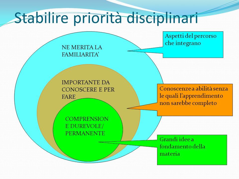 Stabilire priorità disciplinari