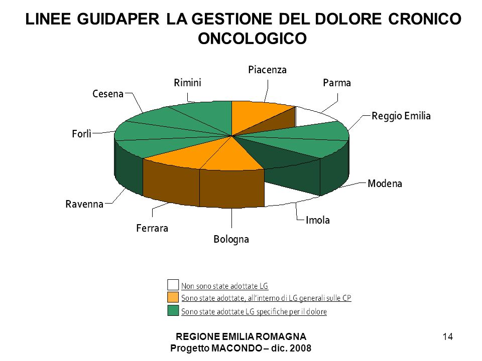 LINEE GUIDAPER LA GESTIONE DEL DOLORE CRONICO ONCOLOGICO