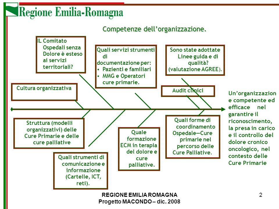 Competenze dell'organizzazione.