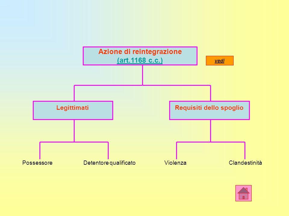 Azione di reintegrazione Requisiti dello spoglio