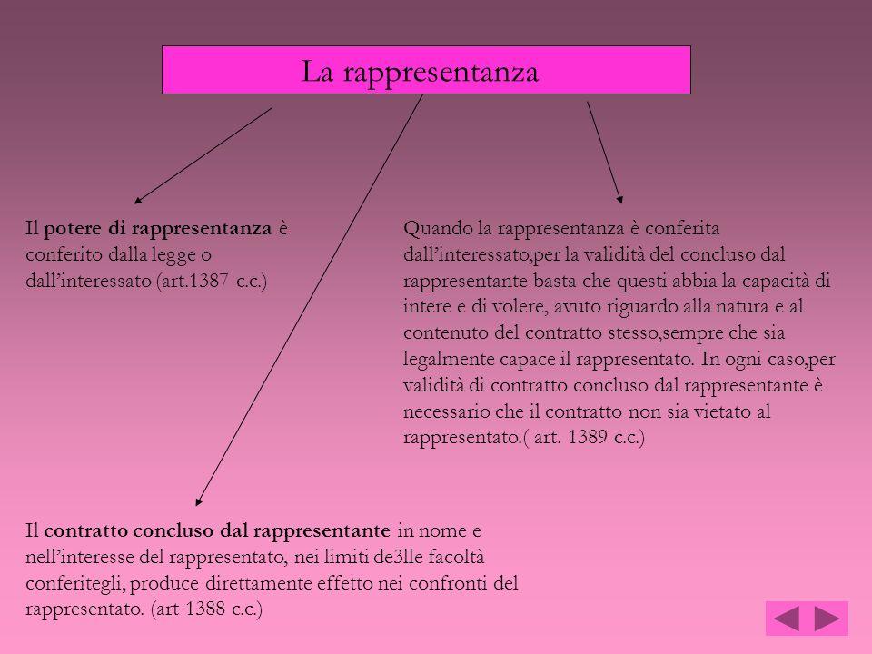 La rappresentanza Il potere di rappresentanza è conferito dalla legge o dall'interessato (art.1387 c.c.)