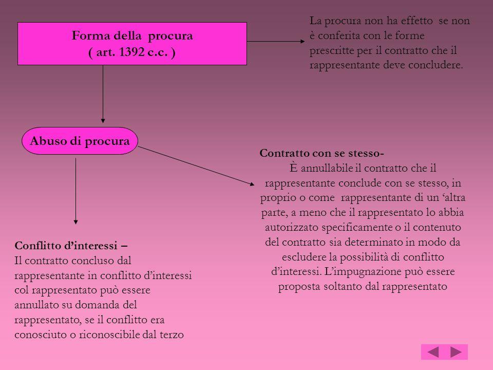 Forma della procura ( art. 1392 c.c. ) Abuso di procura