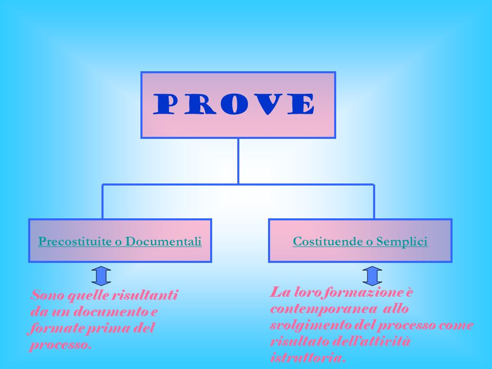 Precostituite o Documentali Costituende o Semplici