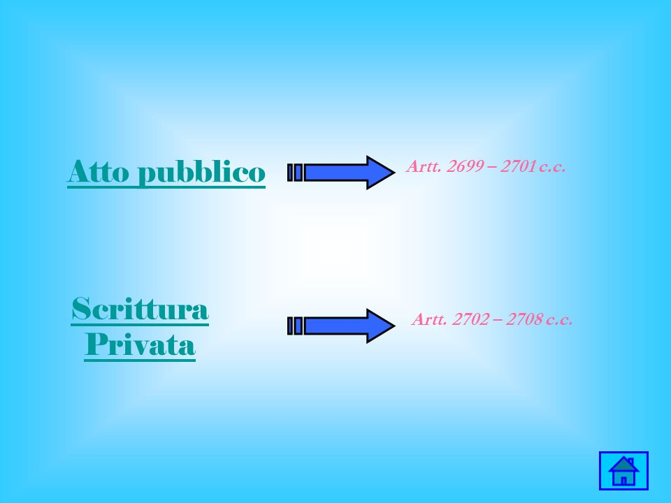 Atto pubblico Scrittura Privata Artt. 2699 – 2701 c.c.