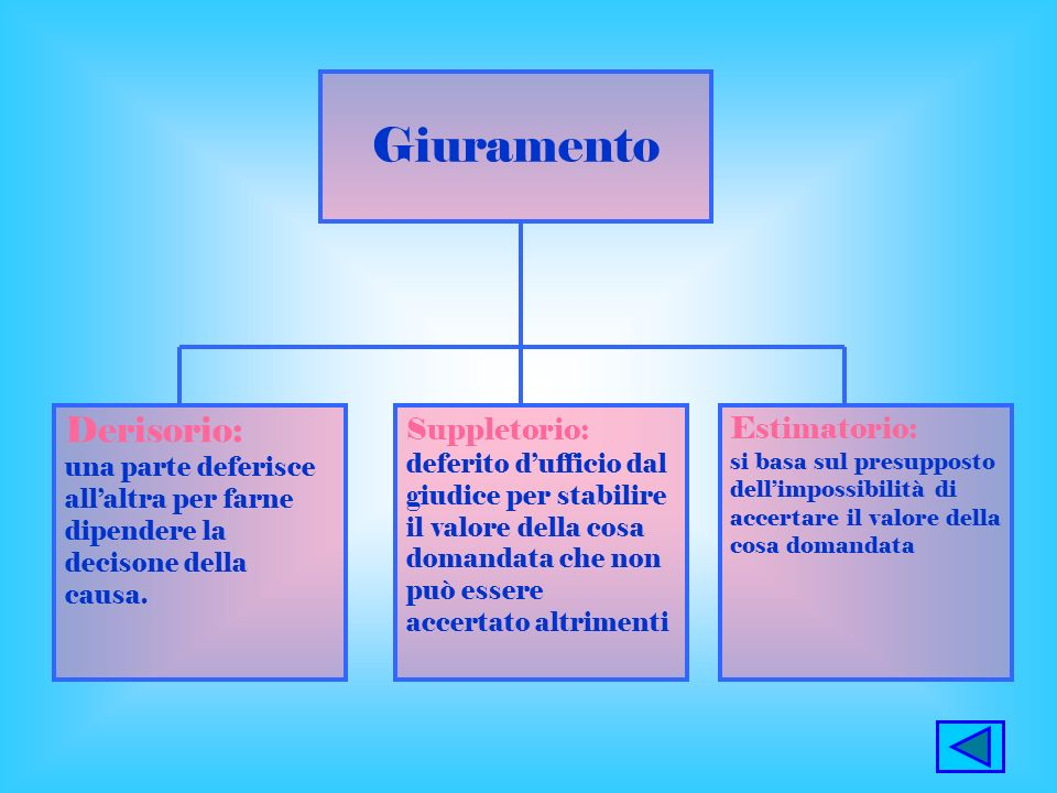 Giuramento Derisorio: Suppletorio: Estimatorio: una parte deferisce
